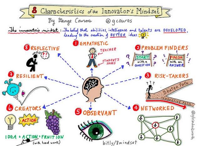 innovator's mindset image