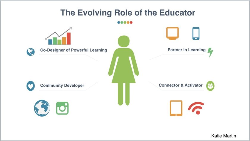 evolving role of the teacher